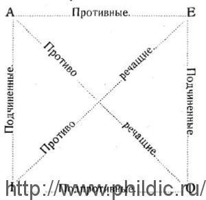 Квадрат противоположностей